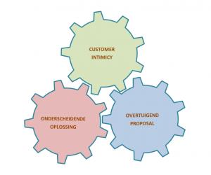 De drei factoren om een aanbieding te winnen